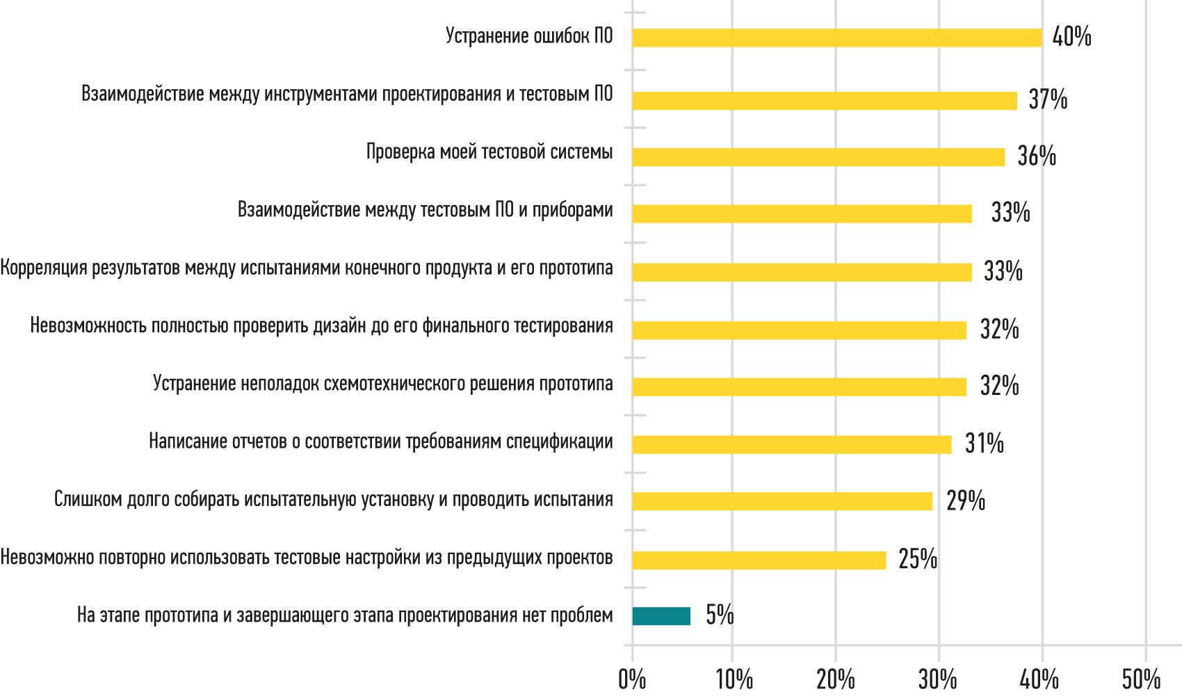 Результаты анкетирования, показывающие проблемы при создании прототипов и проверке конечной конструкции продукта