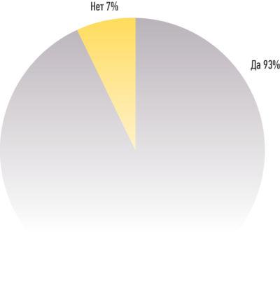 Результаты опроса по возможному сокращению времени вывода продукта на рынок при использовании интегрированных программных инструментов командами проектирования, тестирования и производства конечного продукта