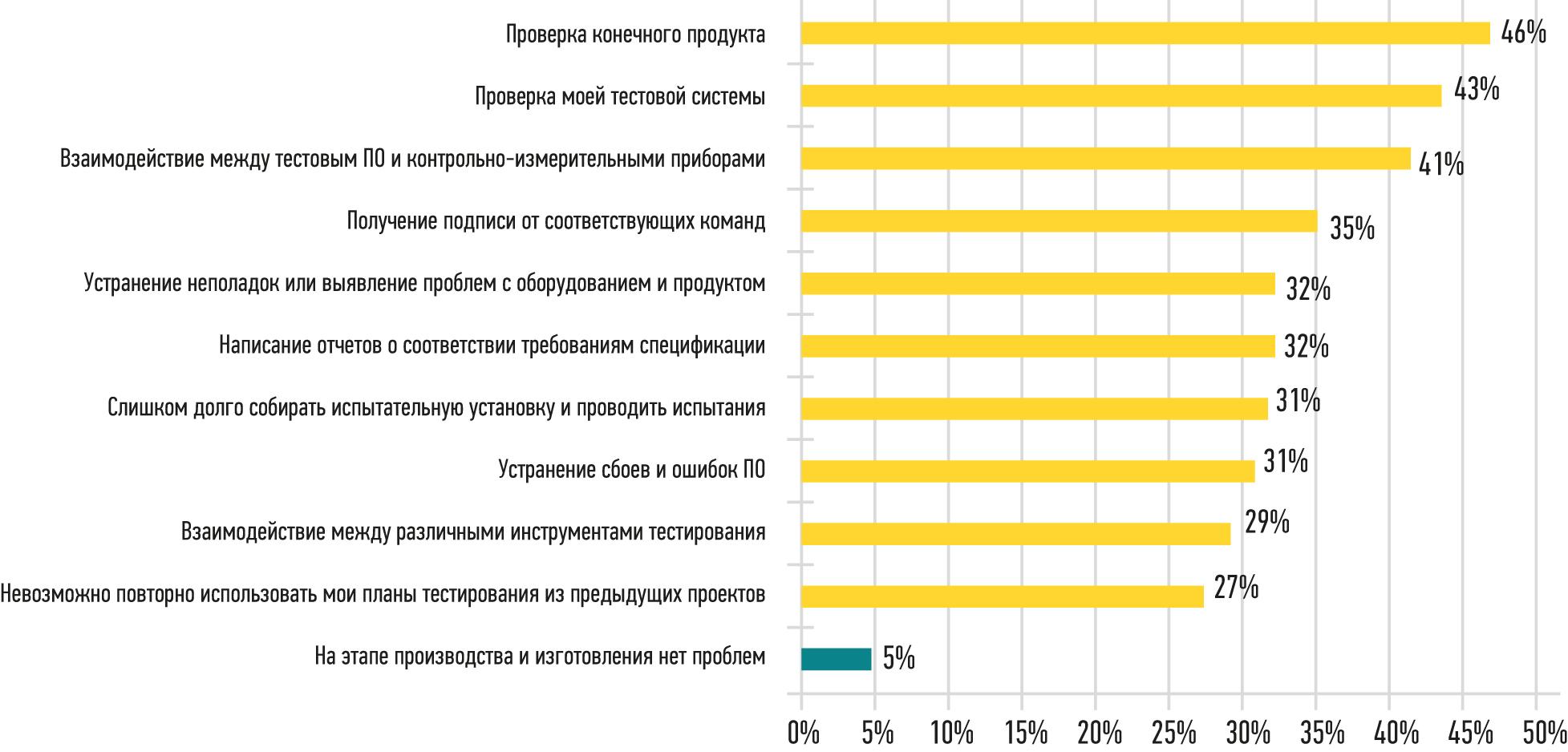 Результаты анкетирования, показывающие проблемы при освоении и проверке конечной конструкции продукта в серийном производстве