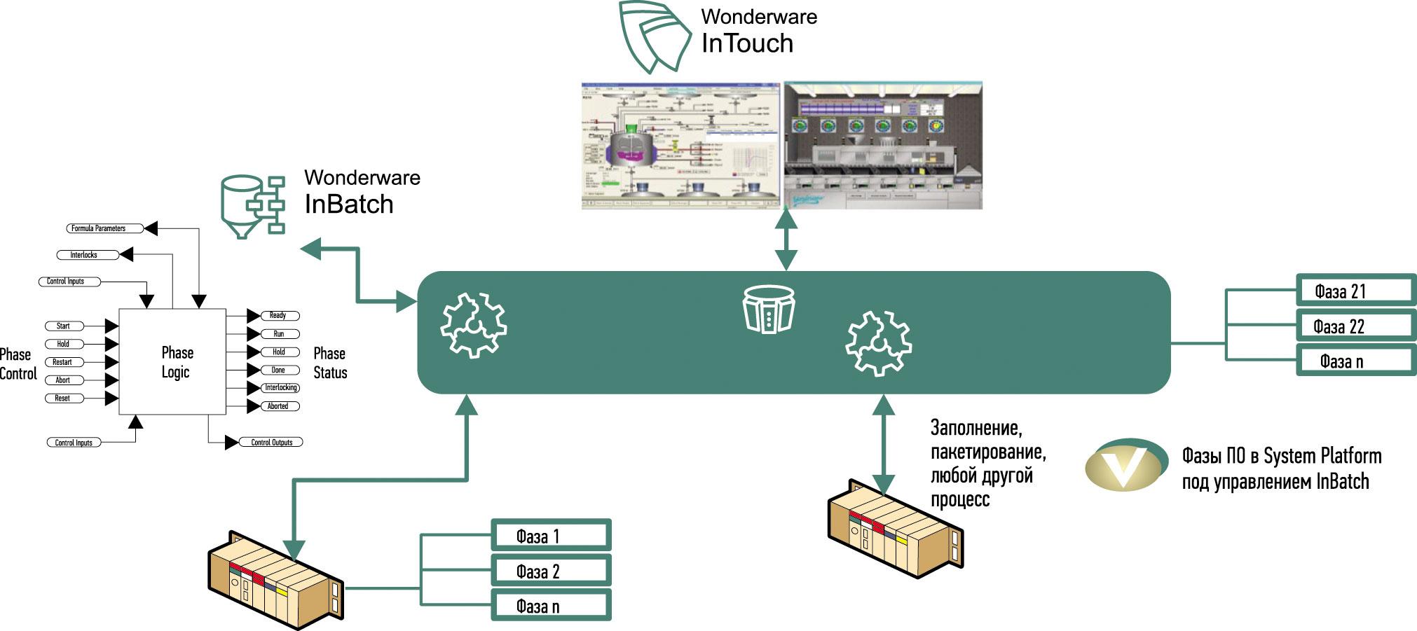 АСУ Domestos на верхний уровень АСУ Cif, реализованный на ПО Wonderware InBatch и System Platform