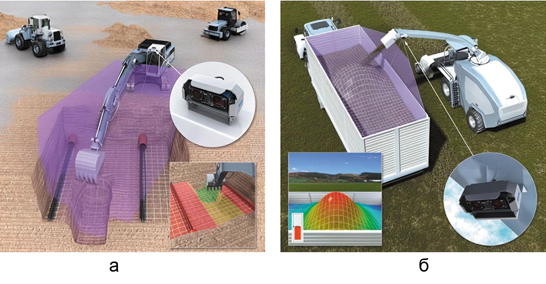 Интеллектуальная система помощи водителю Visionary-B, отслеживая слепую зону водителя, служит ценным дополнением к машинам и механизмам, используемым на строительных площадках, в сельском хозяйстве и на лесозаготовительных работах