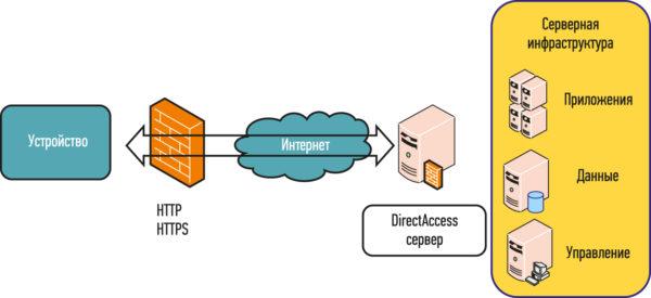 Организация удаленного доступа устройству при помощи Direct Access