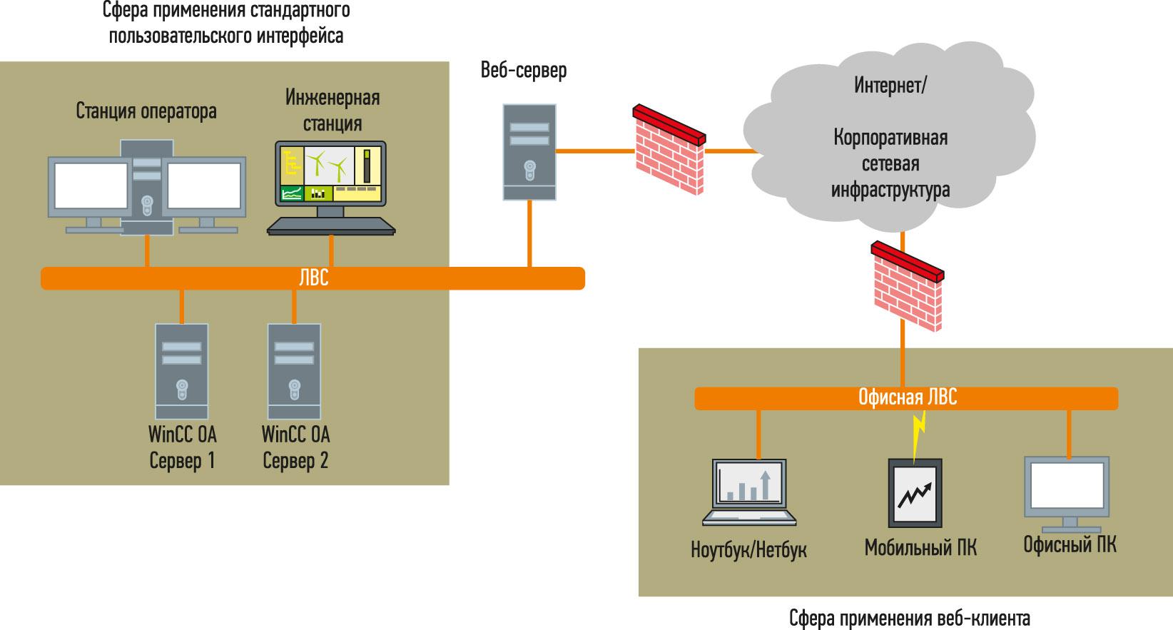 Рис. 1. Архитектура системы на базе WinCC OA с использованием веб-клиента WinCC OA