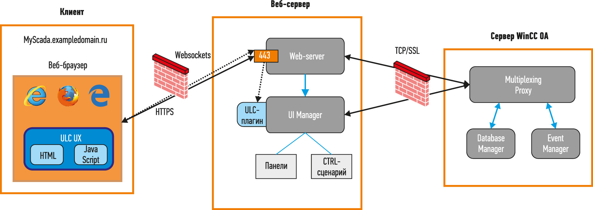 Рис. 3. Принцип работы ультралегкого веб-клиента ULC UX