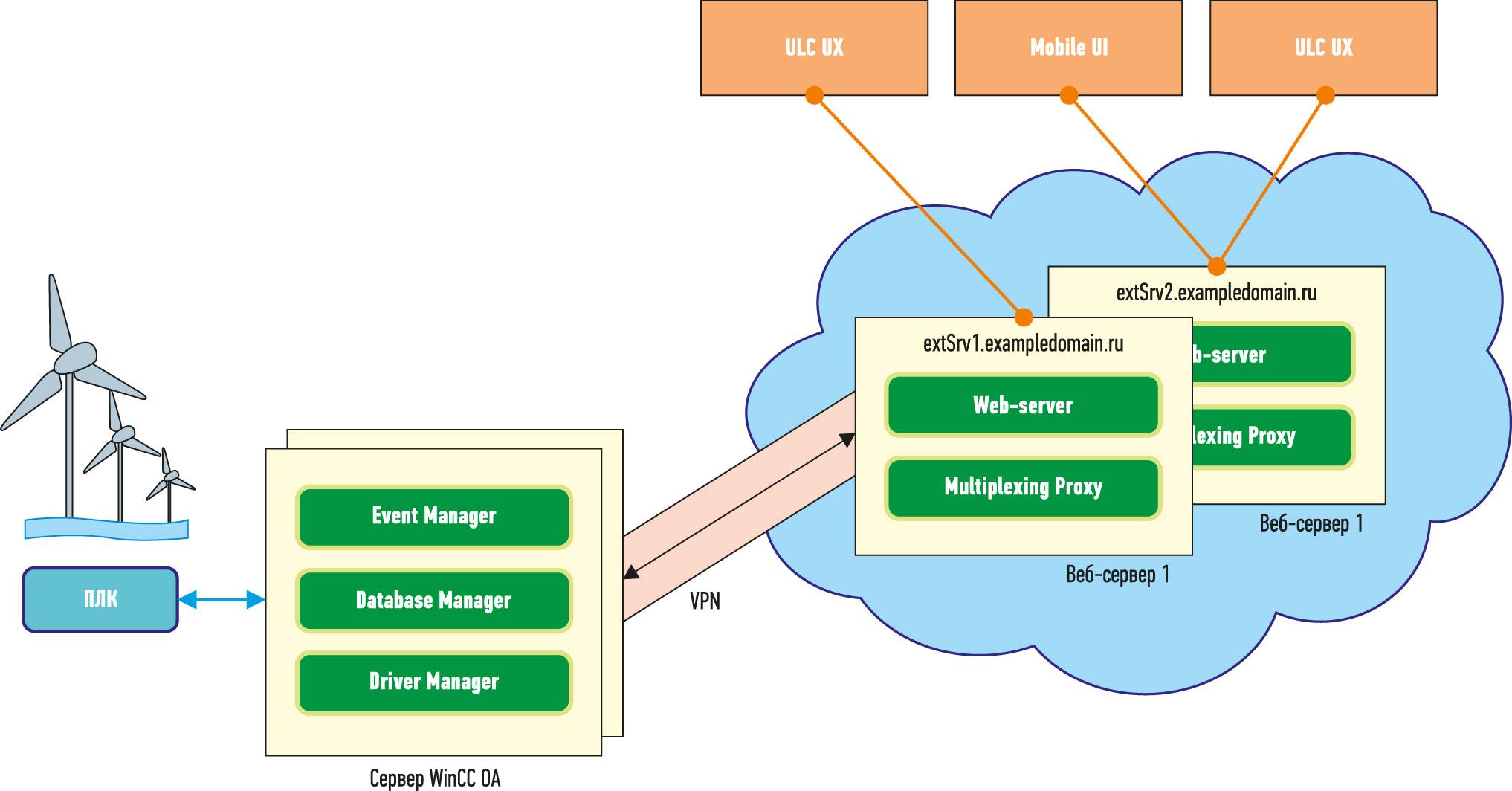 Рис. 7. Облачная конфигурация системы с выделенным веб-сервером