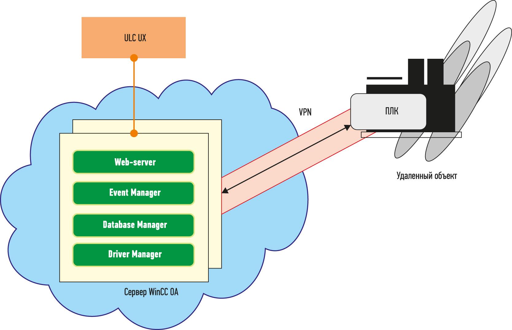 Рис. 8. Облачная конфигурация системы с публичным сервером WinCC OA