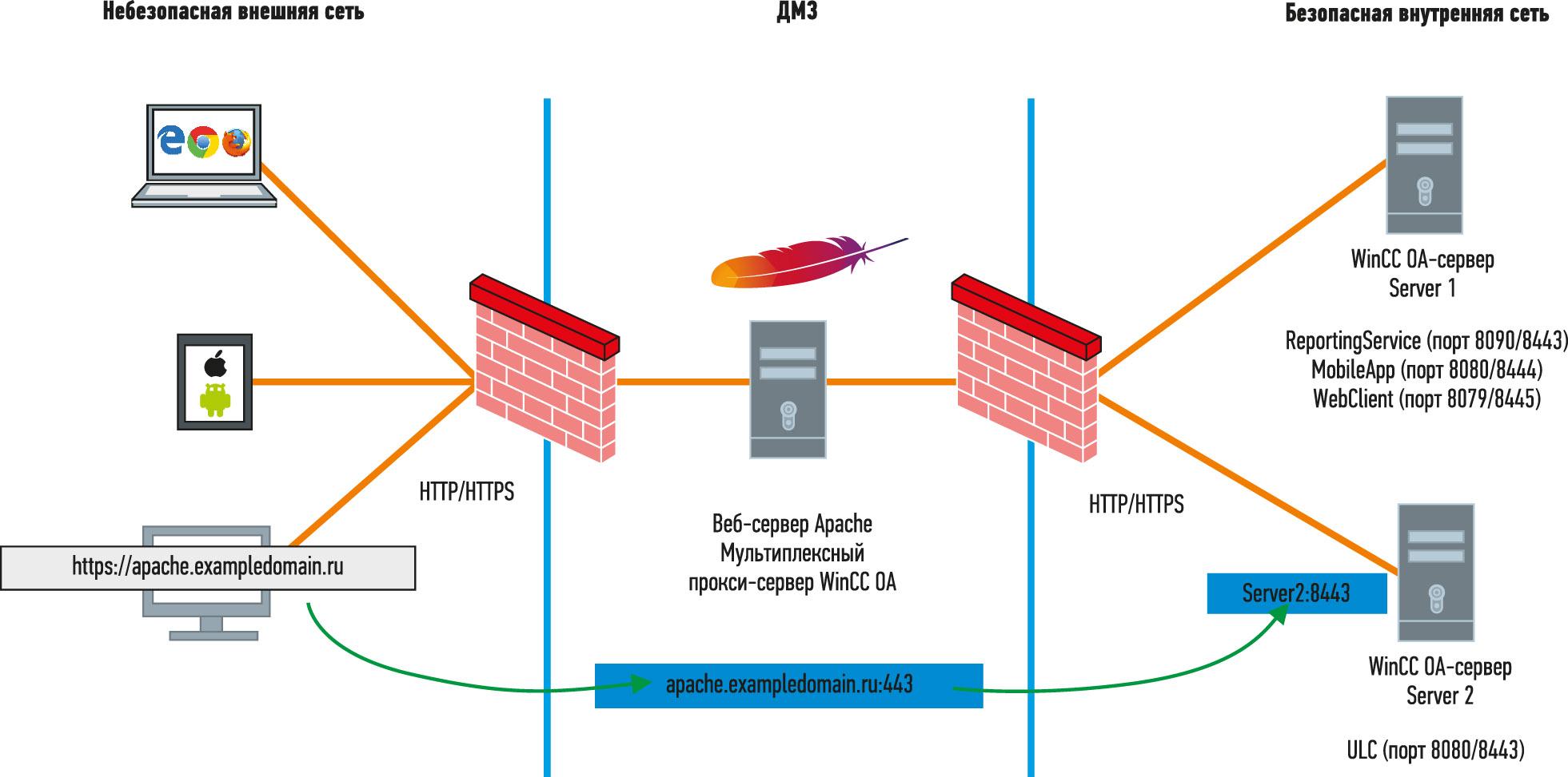 Рис. 9. Конфигурация системы с использованием веб-сервера Apache в качестве обратного прокси