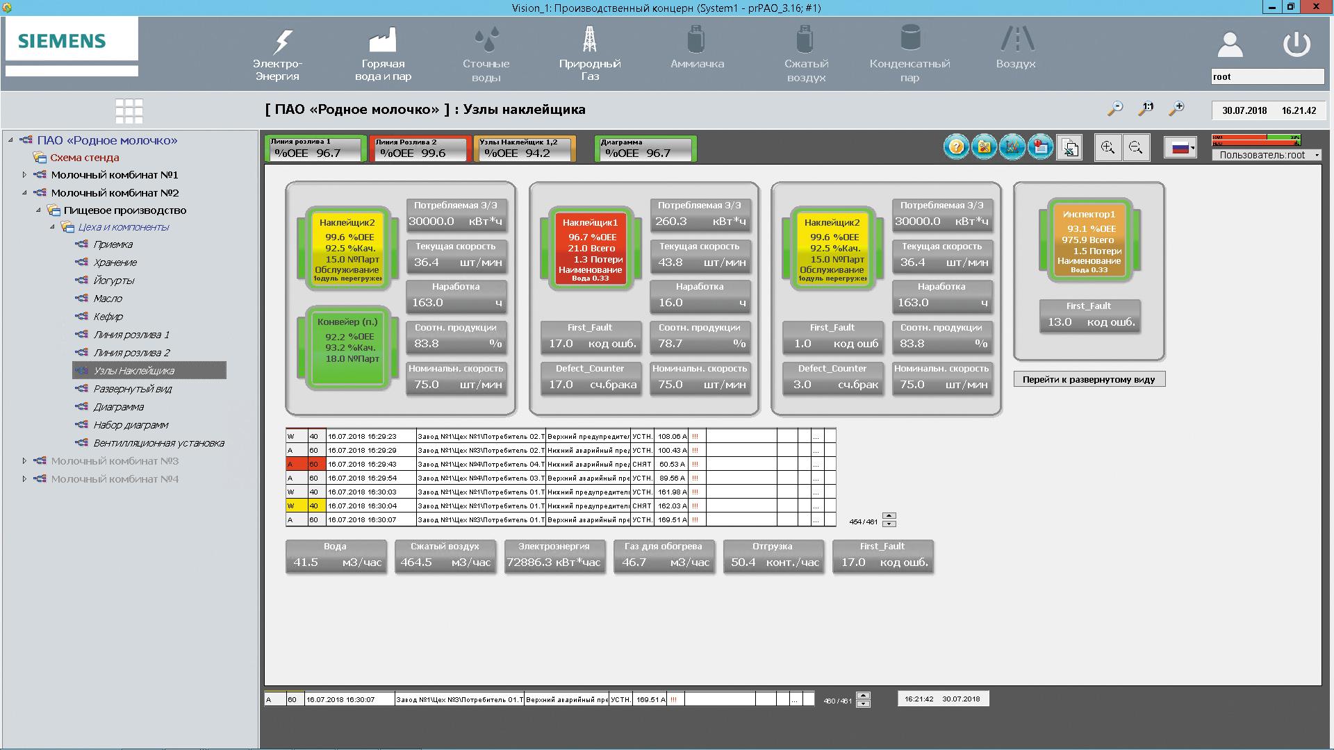 Отображение накопленных данных WinСС OA