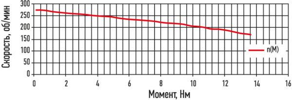 предельная механическая характеристика сервопривода