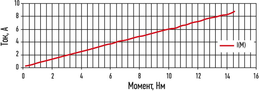 Токово-моментная характеристика сервопривода