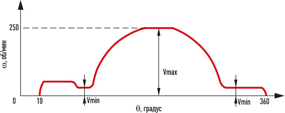 Траектория движения ω(q)