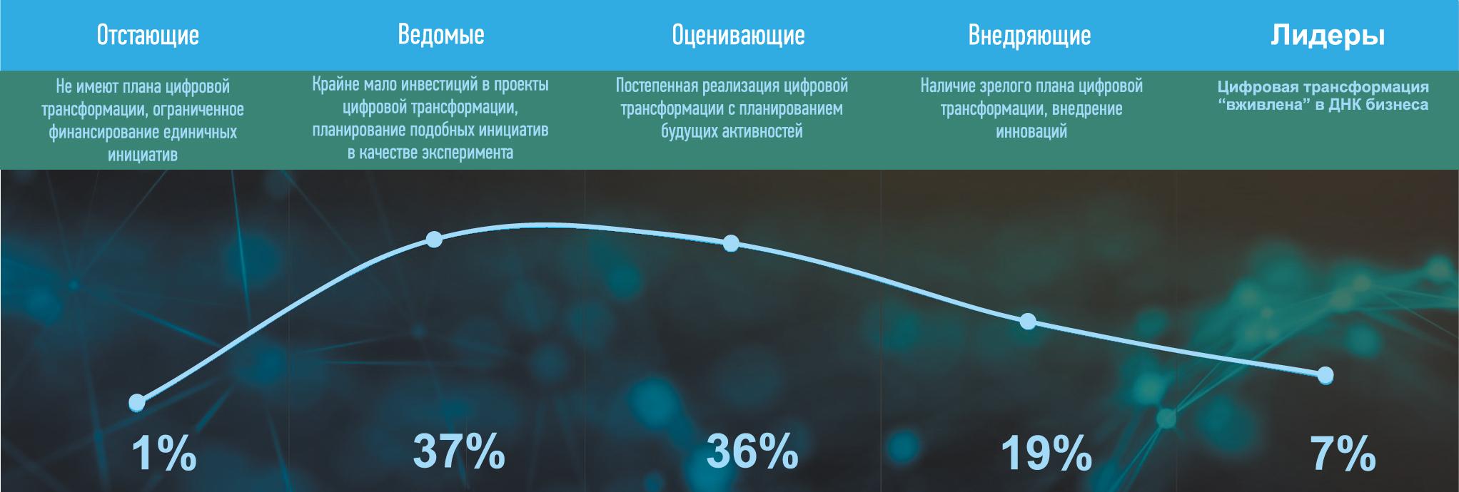 Результаты исследования «Индекс цифровой трансформации» (DT Index): готовность российских компаний к цифровой трансформации