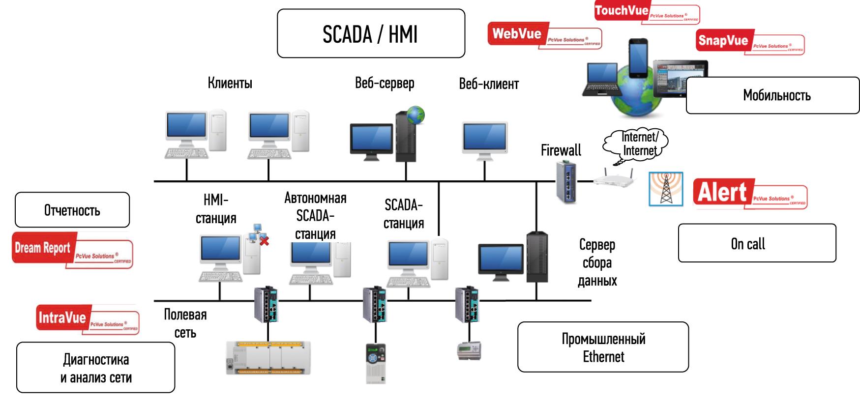 Основные элементы линейки программных продуктов на основе SCADA PcVue 12