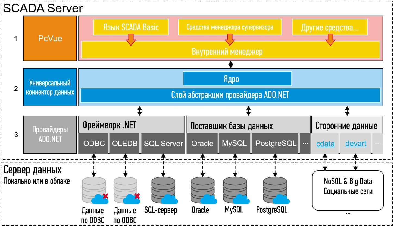 Архитектура обмена данными на базе универсального коннектора данных (UDC)