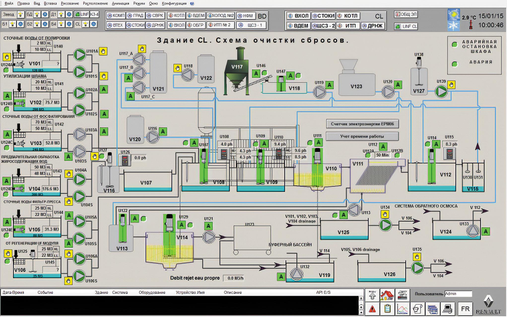 Пример мнемосхемы PcVue в системе диспетчеризации завода «РЕНО Россия»