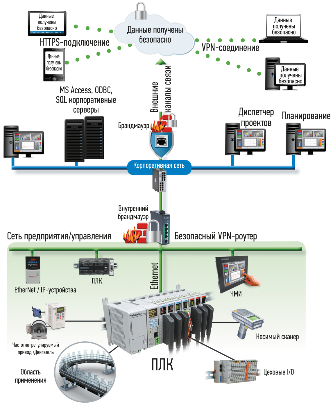 Как удаленно получить данные из контроллера. Некоторые современные контроллеры, такие как этот Productivity3000 от AutomationDirect, включают до семи встроенных коммуникационных портов, что является критически важной возможностью для подключения как к устройствам на уровне предприятия, так и к корпоративным сетям уровня предприятия