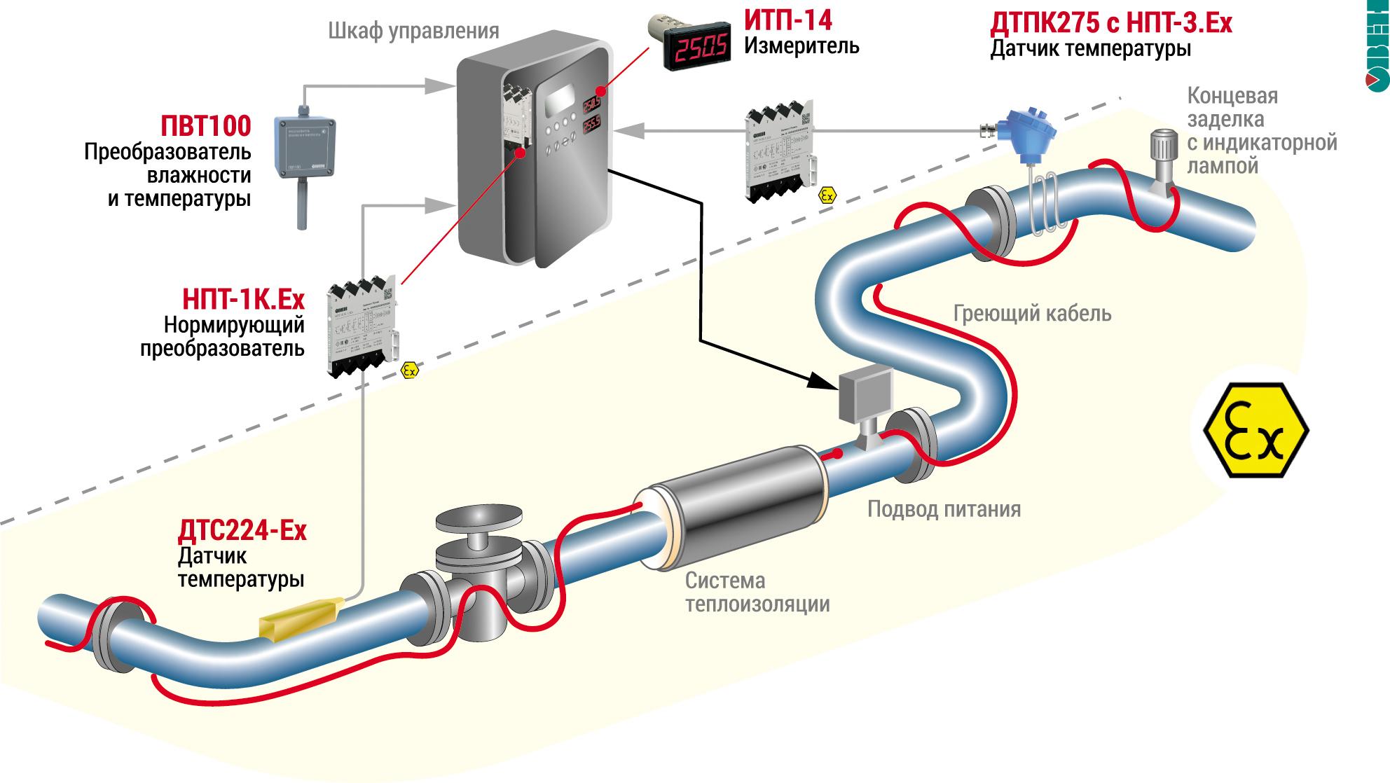Общие принципы построения системы обогрева трубопровода