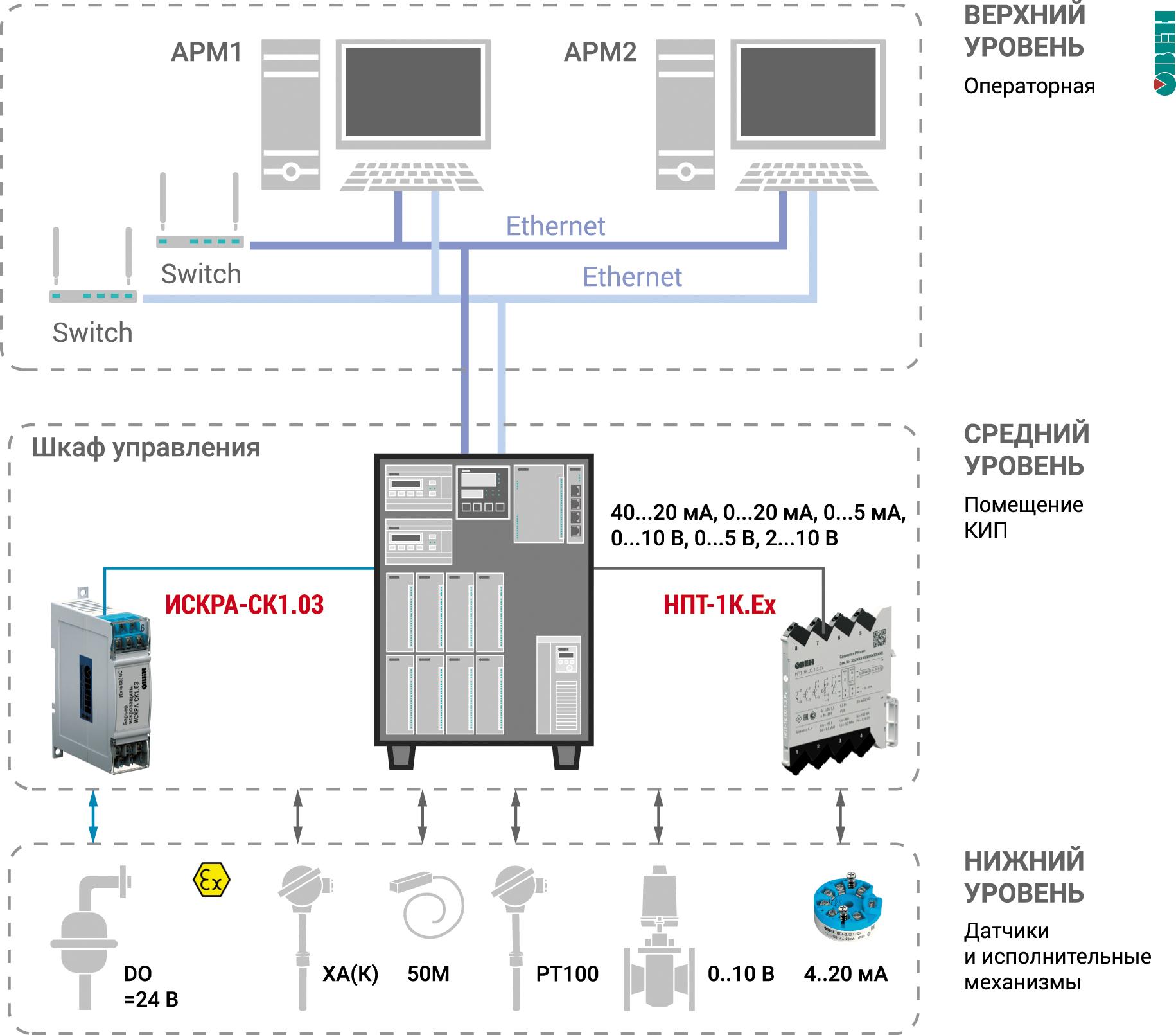 Согласование сигналов разных уровней автоматизации