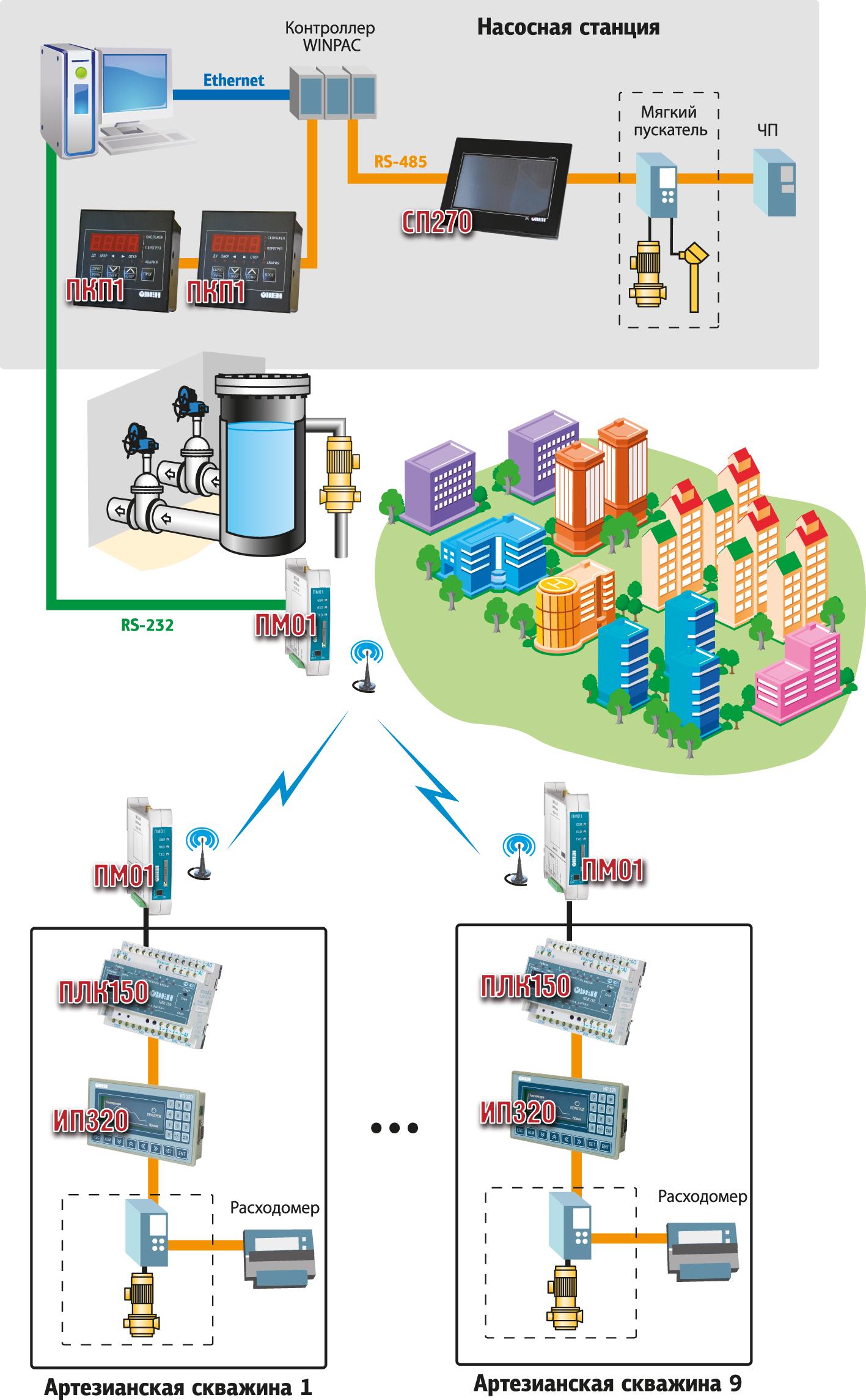 Структурная схема системы водоснабжения в г. Слободской