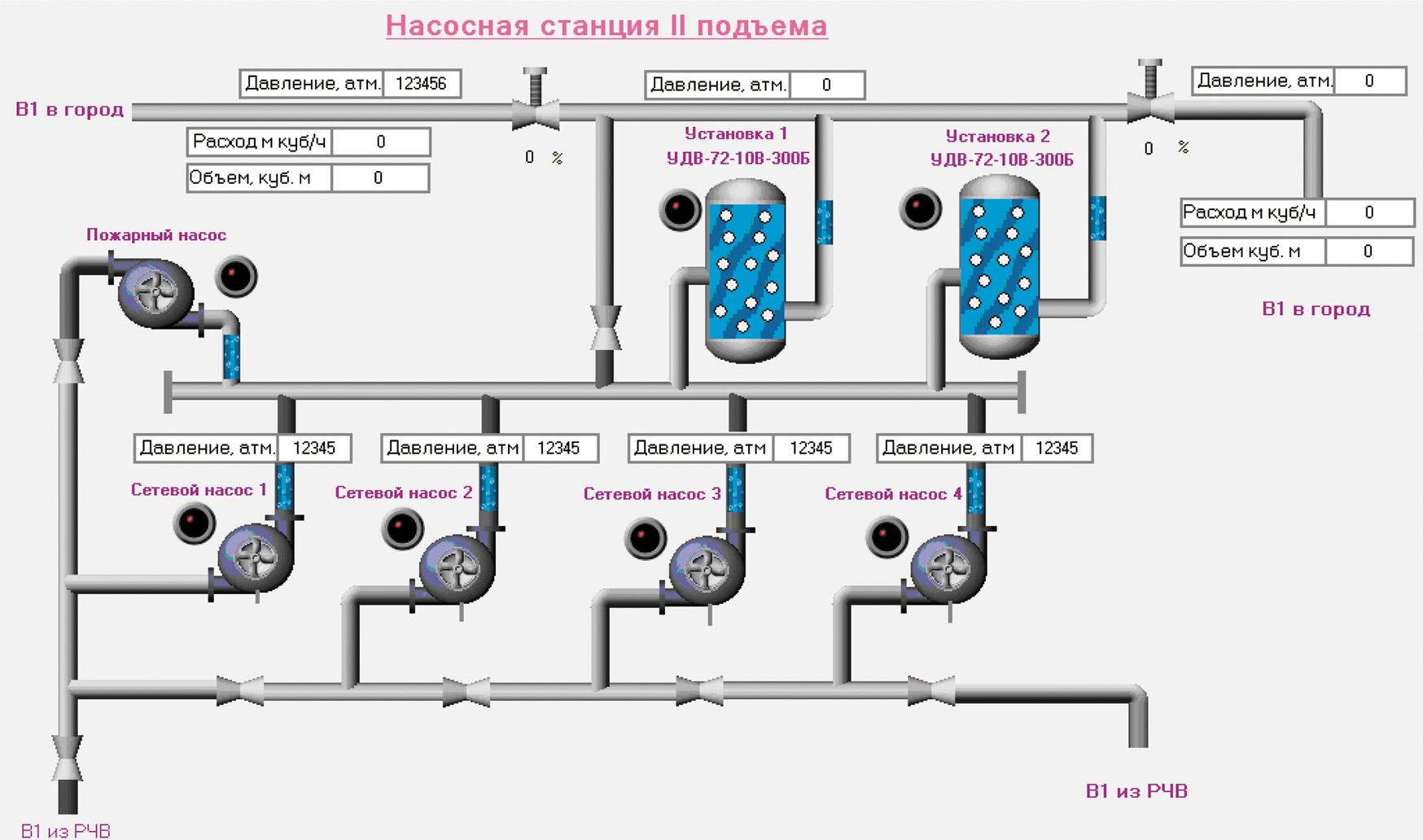 Мнемосхема машинного зала насосной станции второго подъема
