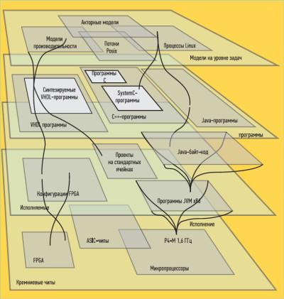 Уровни абстракции в организации вычислительной системы