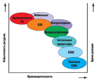 Платформы и технологии для создания встраиваемых системы