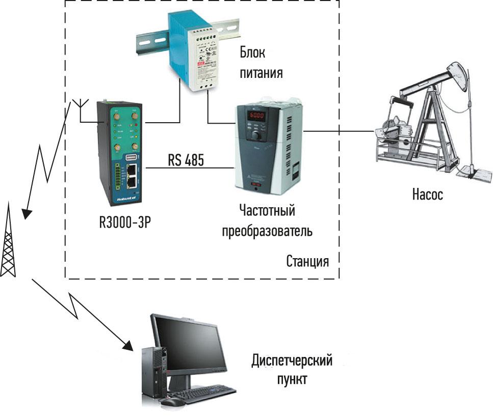 Рис. 2. Схема подключения и передачи данных