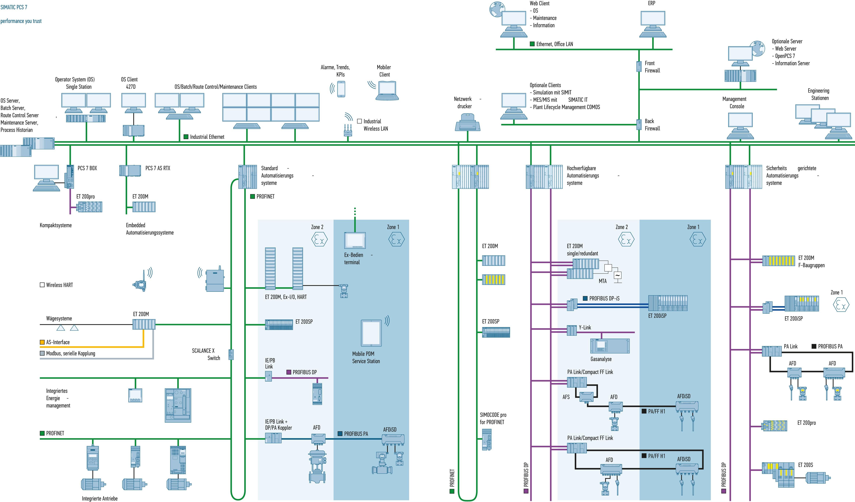 Рис. 1 Архитектура PCS7