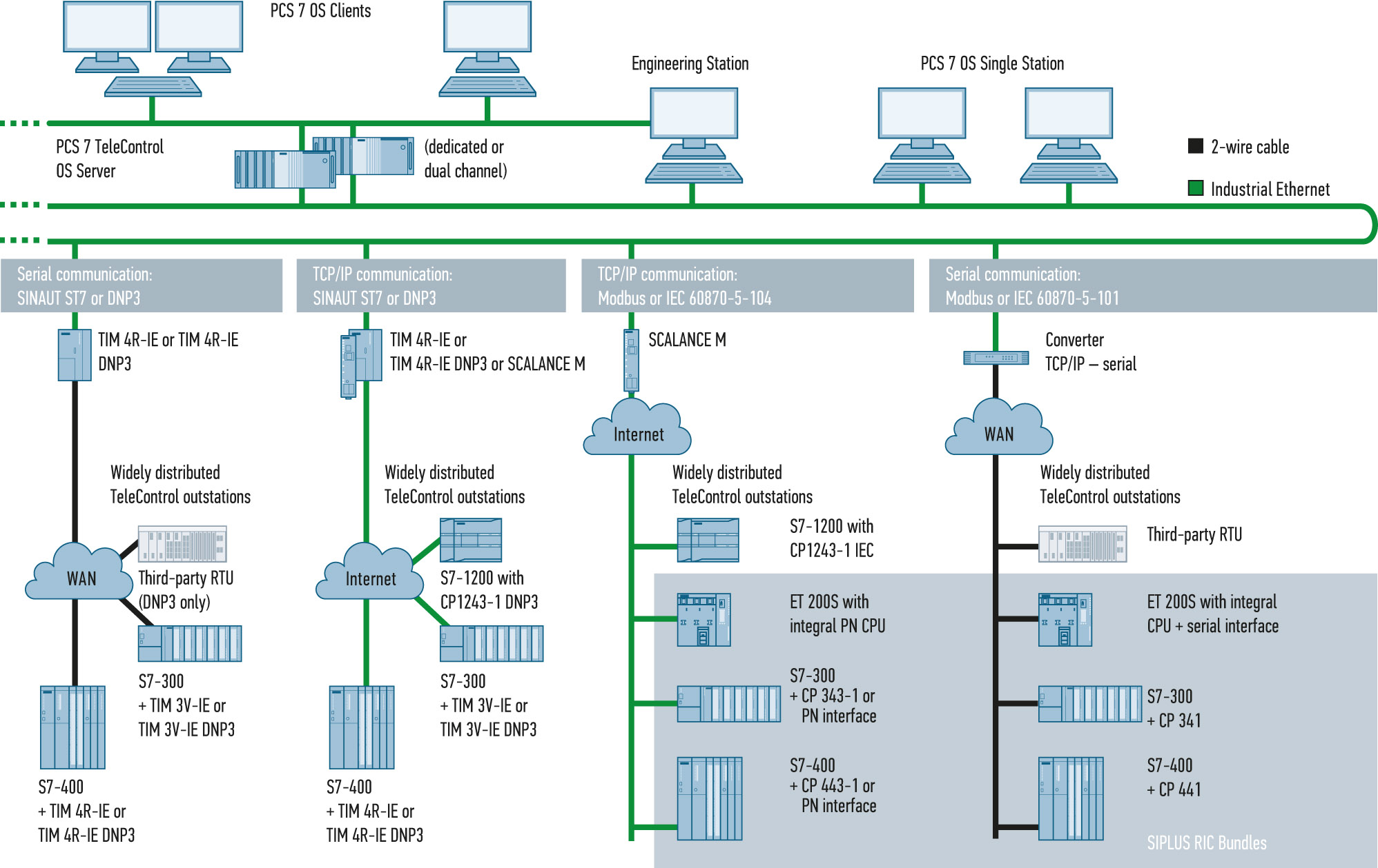 Рис. 3. Telecontrol, архитектура, протоколы
