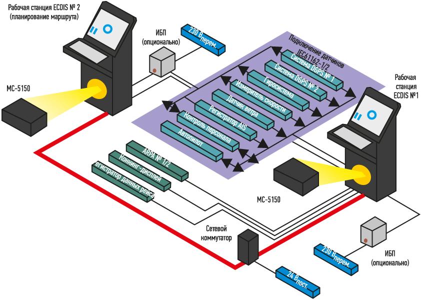 Схема ECDIS