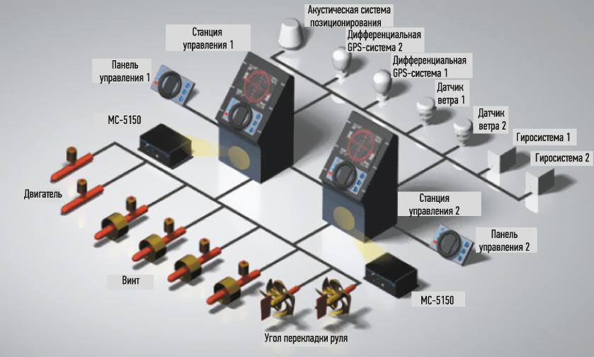 Система DPGS