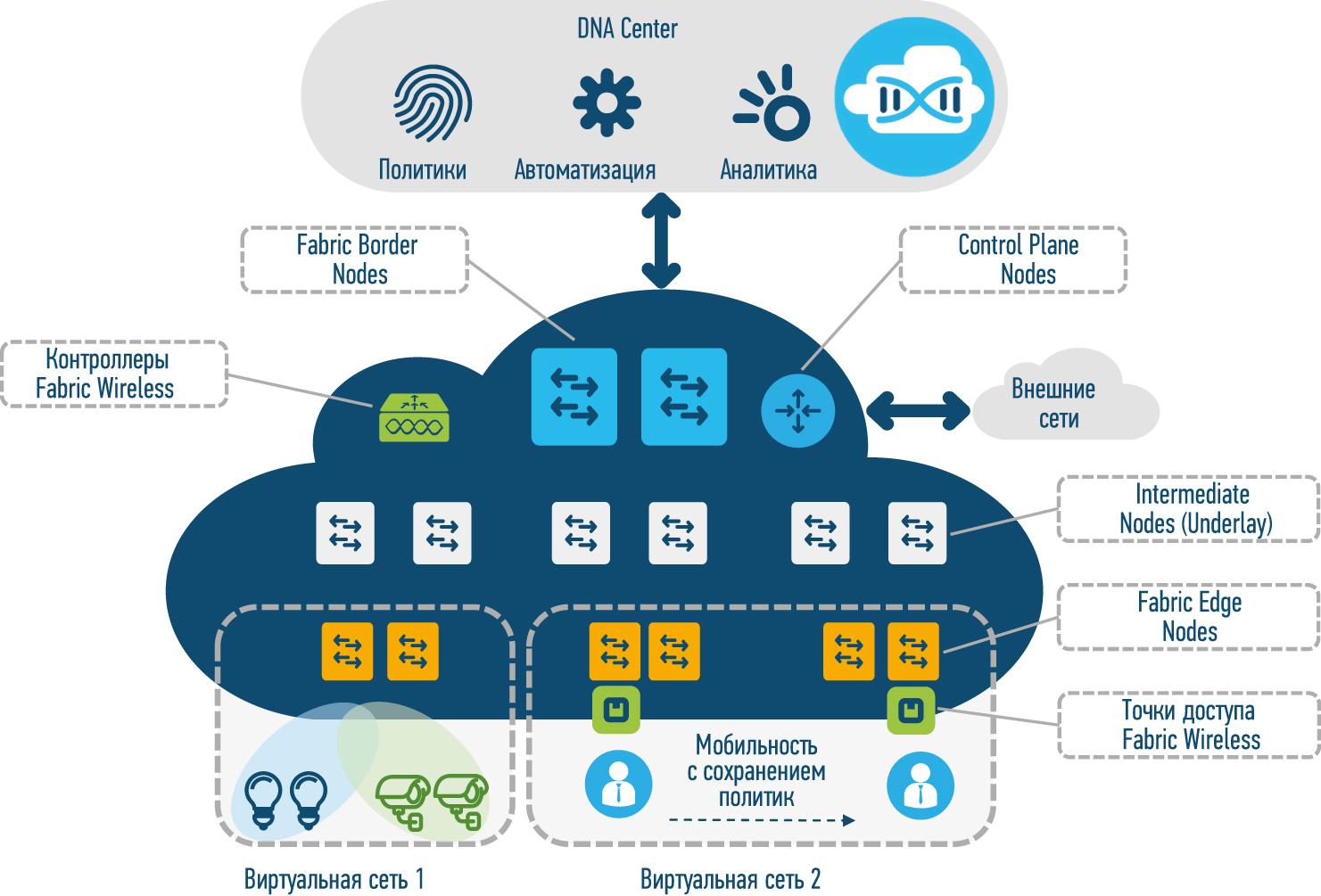 Архитектура сетевой фабрики Cisco SDA