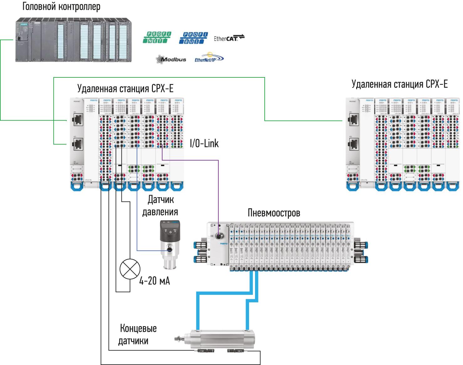 структурная схема системы распределенного управления на базе CPX-E