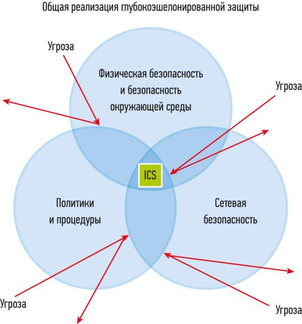 безопасность Industrial Control System, ICS