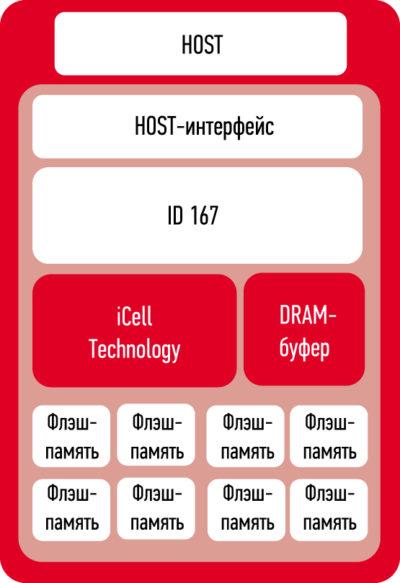 Архитектура технологии iCell от компании Innodisk