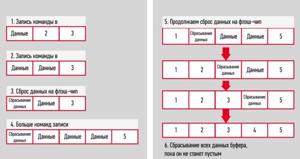 Пример управления буфером данных