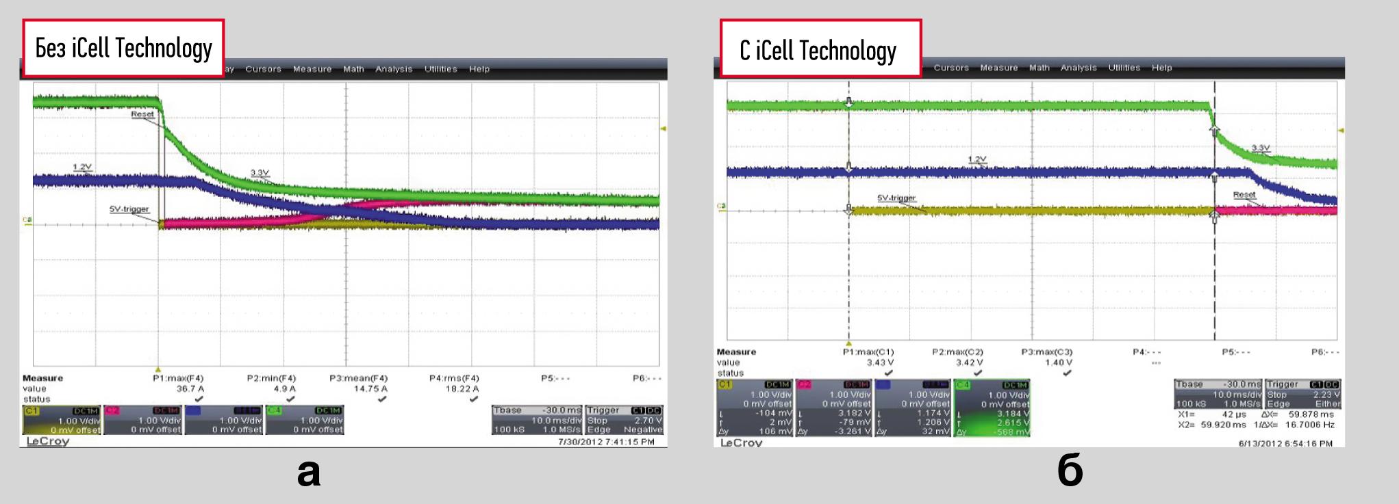 Сравнение поведения SSD при аварийном отключении