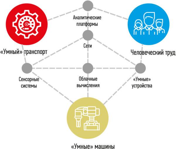 Составляющие киберфизических систем