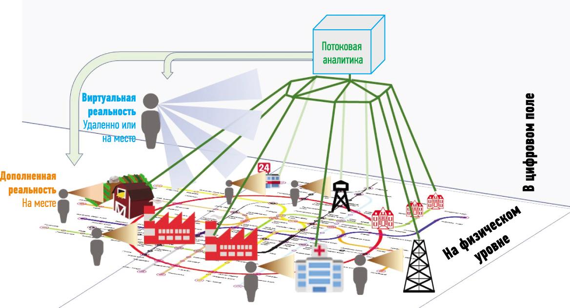 При реагировании на чрезвычайные ситуации в «умном городе» могут использоваться такие технологии расширенной реальности, как дополненная реальность, смешанная реальность и виртуальная реальность, и потоковая аналитика
