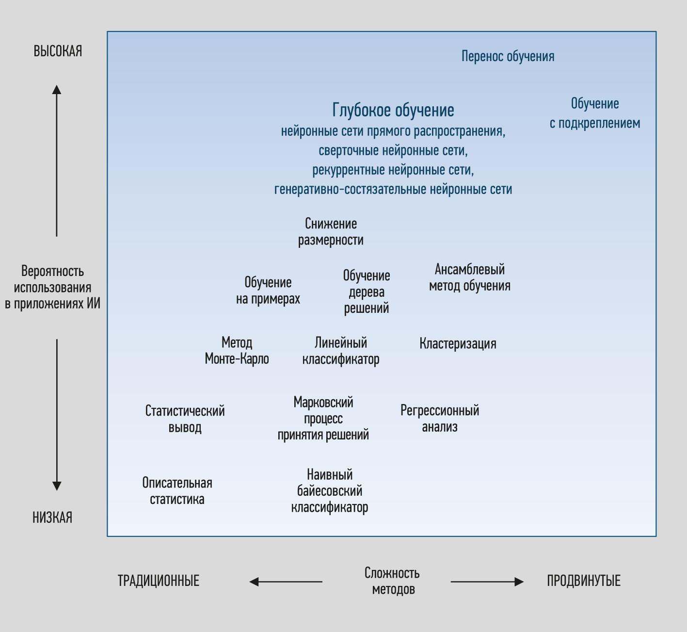 Аналитические методы и технологии для промышленных приложений
