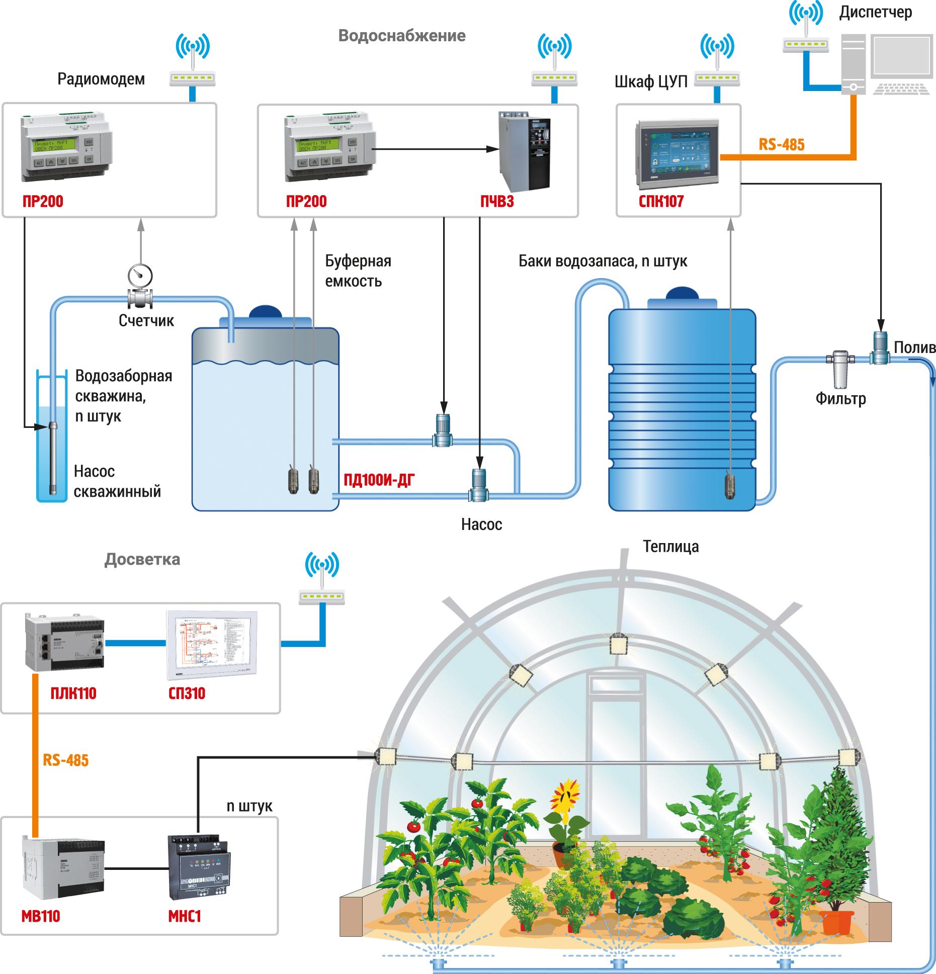 Функциональная схема управления водоснабжением и досветкой