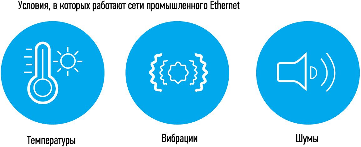 Факторы, которые необходимо учесть при выборе Ethernet для промышленного предприятия