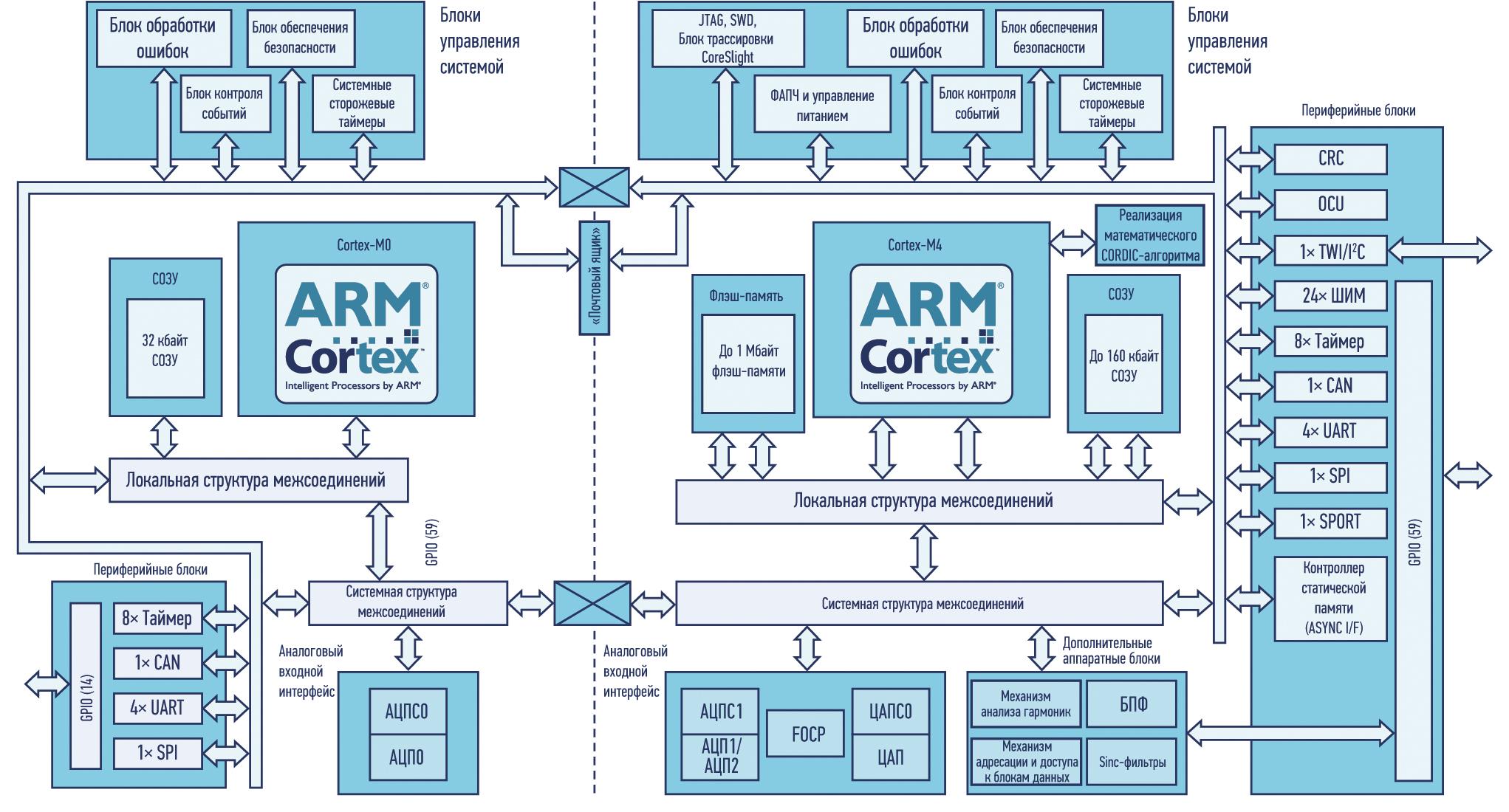 Процессор серии ADSP-CM41x от ADI с множеством функций безопасности и защит