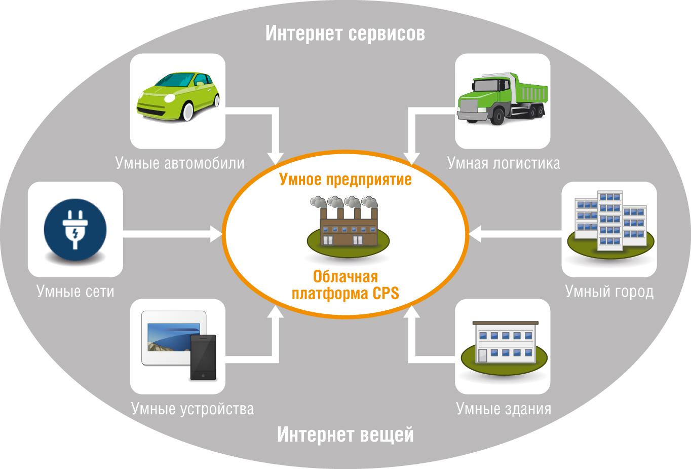 Модель узла сети «умного» предприятия