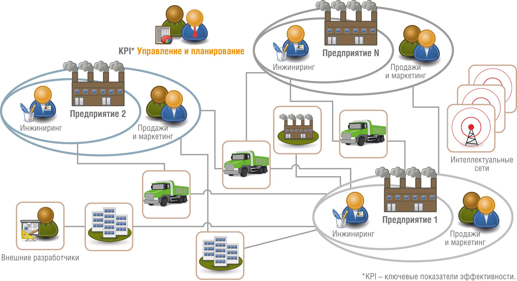 Архитектура сети «умных» предприятий и управления ими