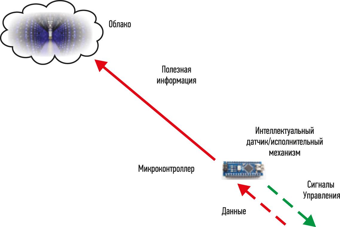 Рис. 2. Интернет автономных вещей позволяет устройствам предоставлять облаку полезные данные