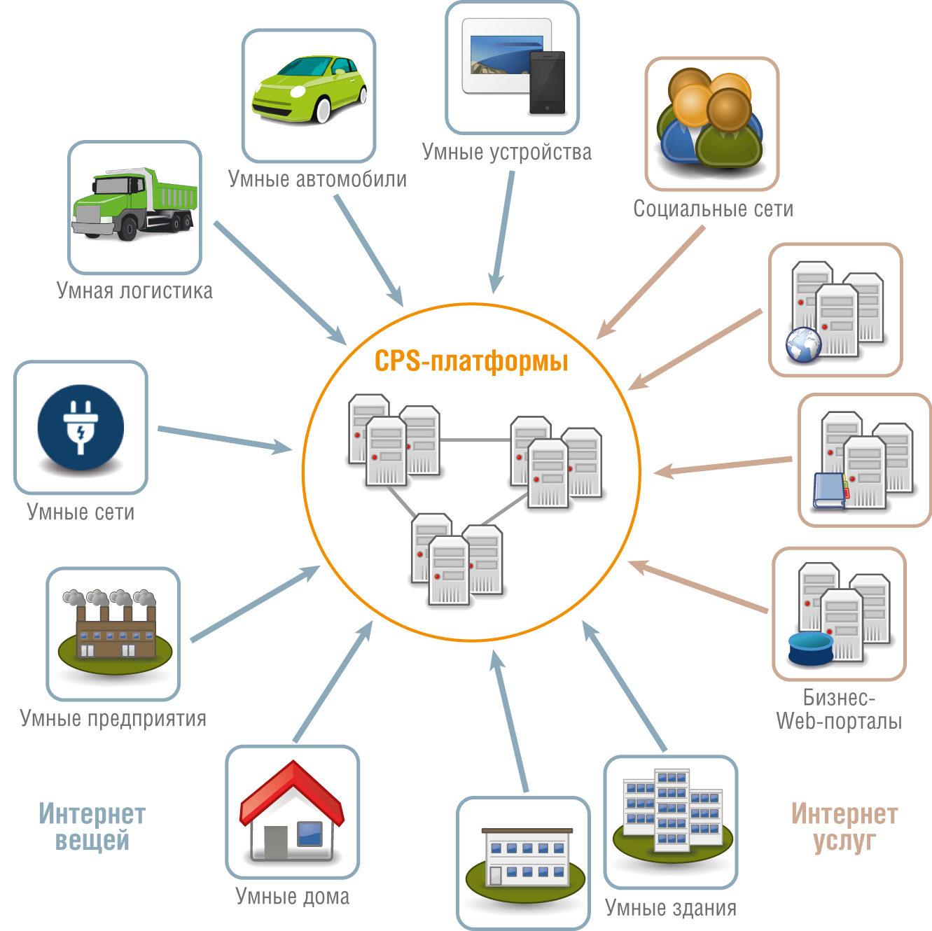CPS-платформы и взаимные связи между интеллектуальными интернет-объектами