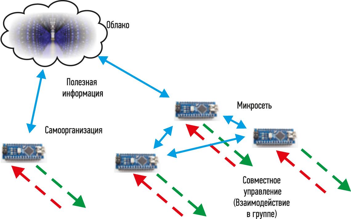 Рис. 3. Распределенные знания и опыт позволяют устройствам в зависимости от ситуации либо сотрудничать в пределах микросети (справа), либо действовать самостоятельно (слева)