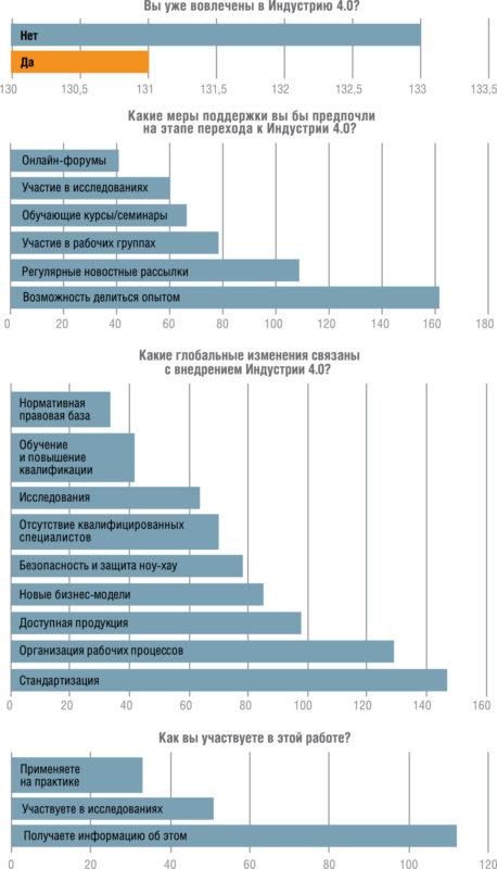 исследования перспектив развития «Индустрии 4.0» в Германии