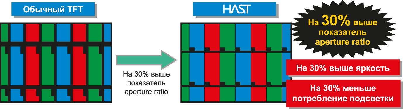 Сравнение традиционной TFT-матрицы и матрицы HAST для дисплея Ortustech 2,4″ QVGA TFT